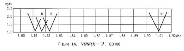 CD160クリエートデザインアマチュア無線-2